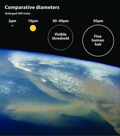 Dust Particles in the Atmosphere