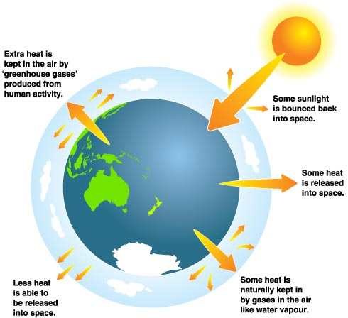 What Are The Effect Of Climatic Changes On Natural Resources