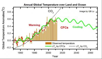 Annual Global Temperature over Land and Ocean