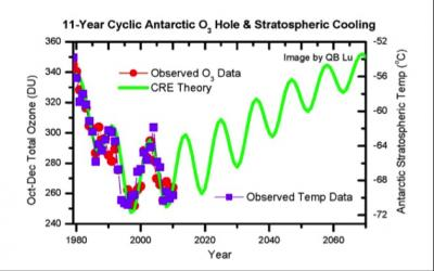 11-Year Cyclic Antarctic Ozone Hole and Stratospheric Cooling