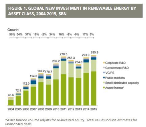 Renewable Energy Investments Major Milestones Reached New World